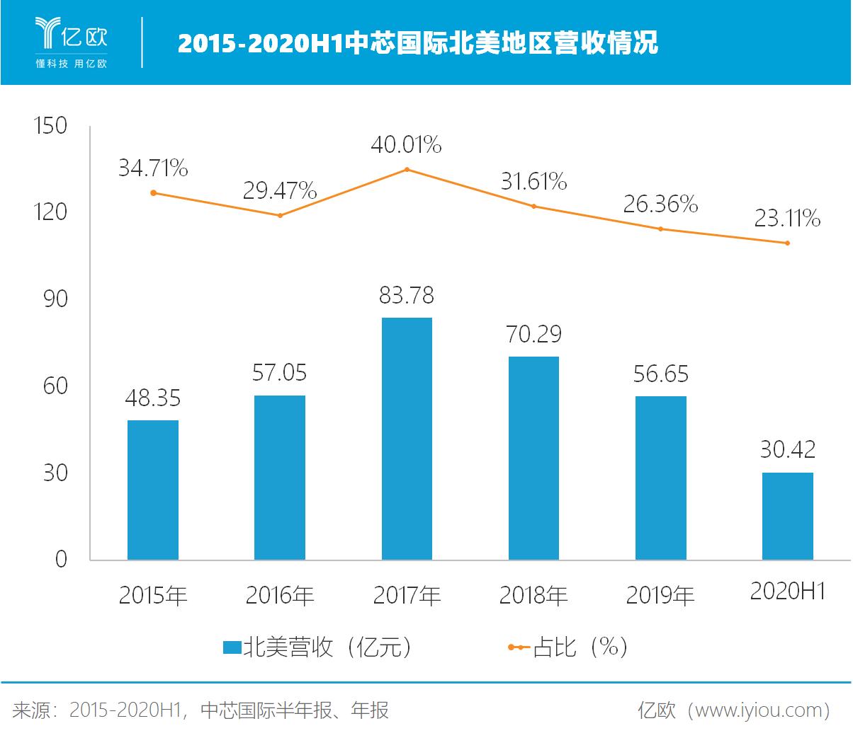 2015-2020H1中芯国际北美地区营收情况