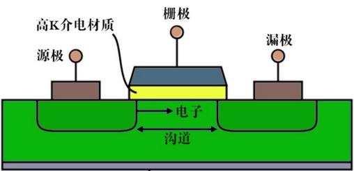 图2. 晶体管结构图