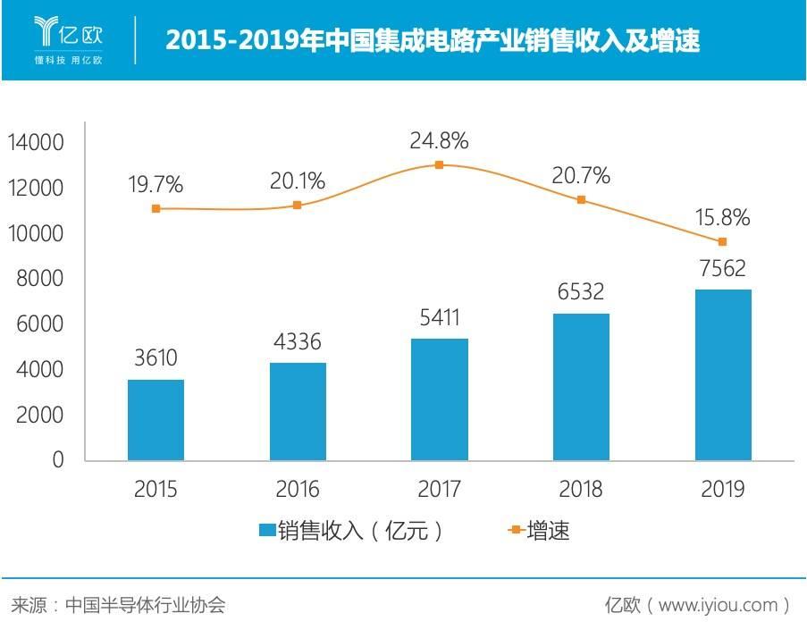 2015-2019年中国集成电路产业销售收入及增速
