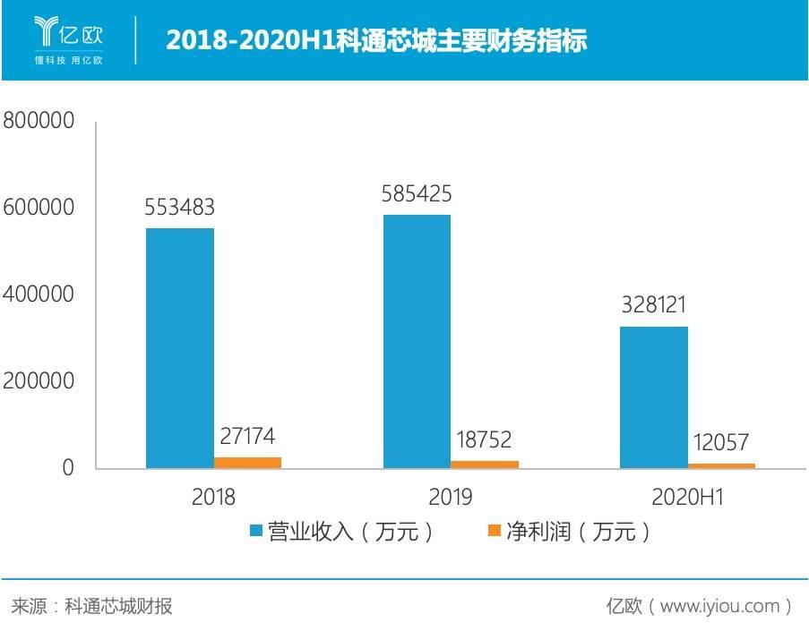 2018-2020H1科通芯城主要财务指标