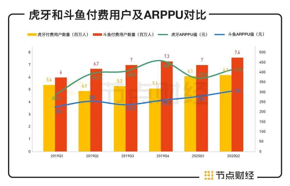虎牙和斗鱼付费用户及ARPPU对比.jpg