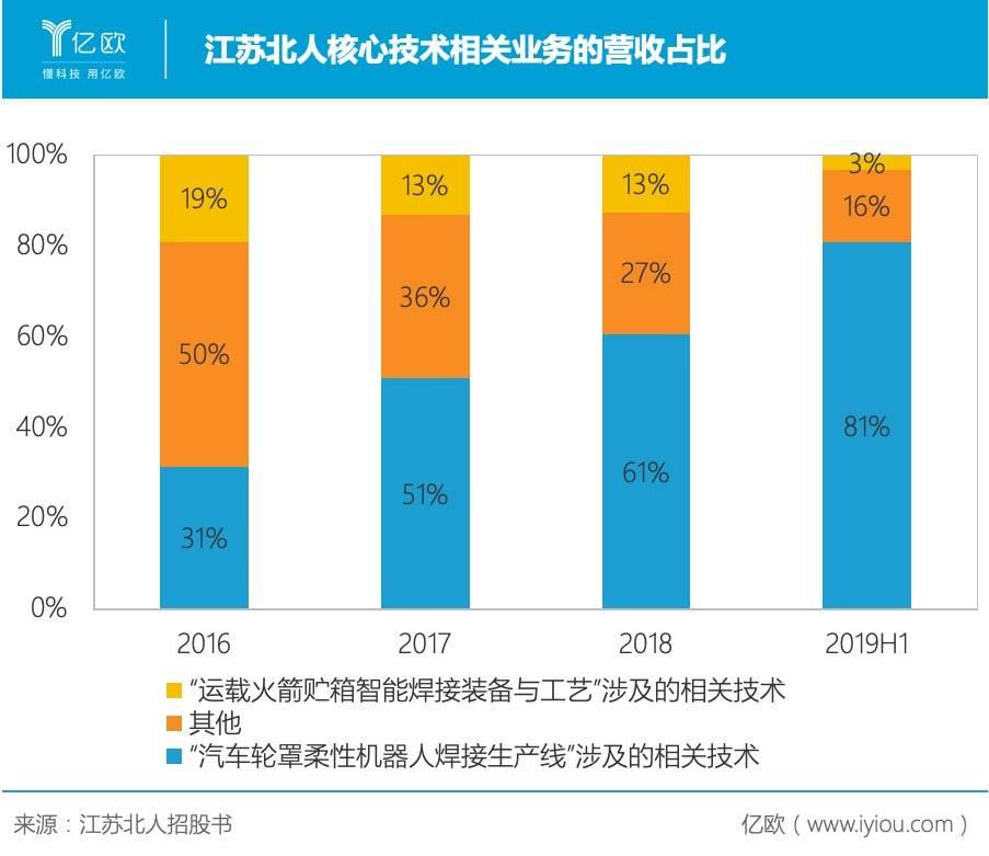 江苏北人核心技术相关业务的营收占比