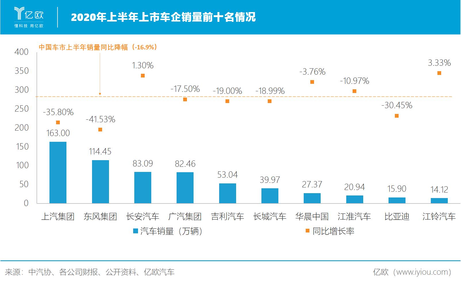 2020年上半年中国上市车企销量排名.png