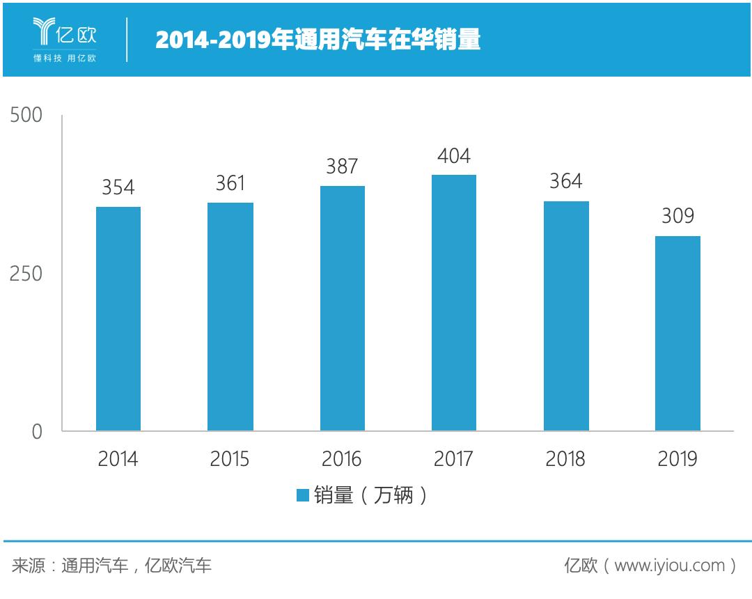 2014-2019年通用汽車在華銷量.png