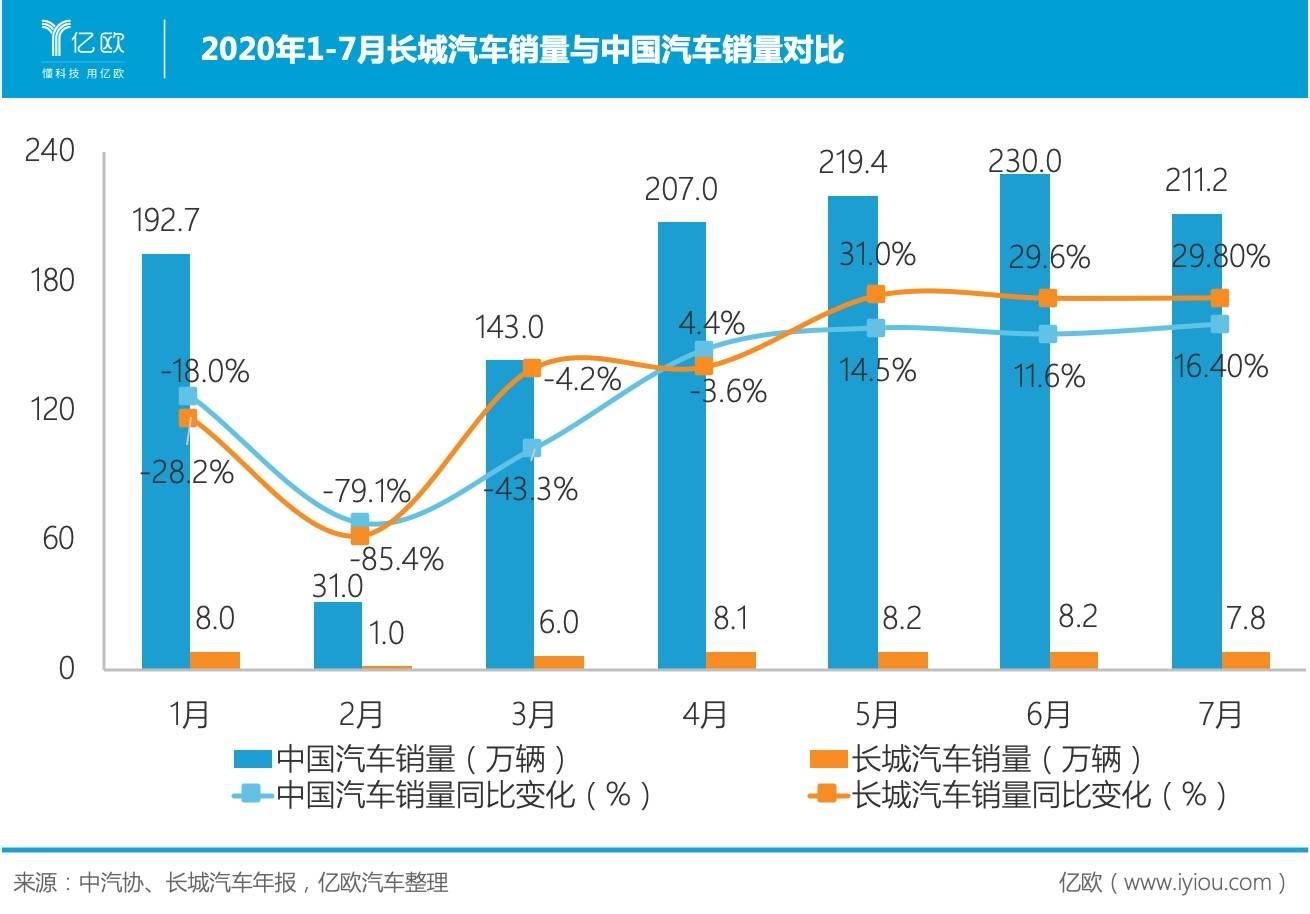 1-7月长城汽车与中国汽车市场销量.jpeg