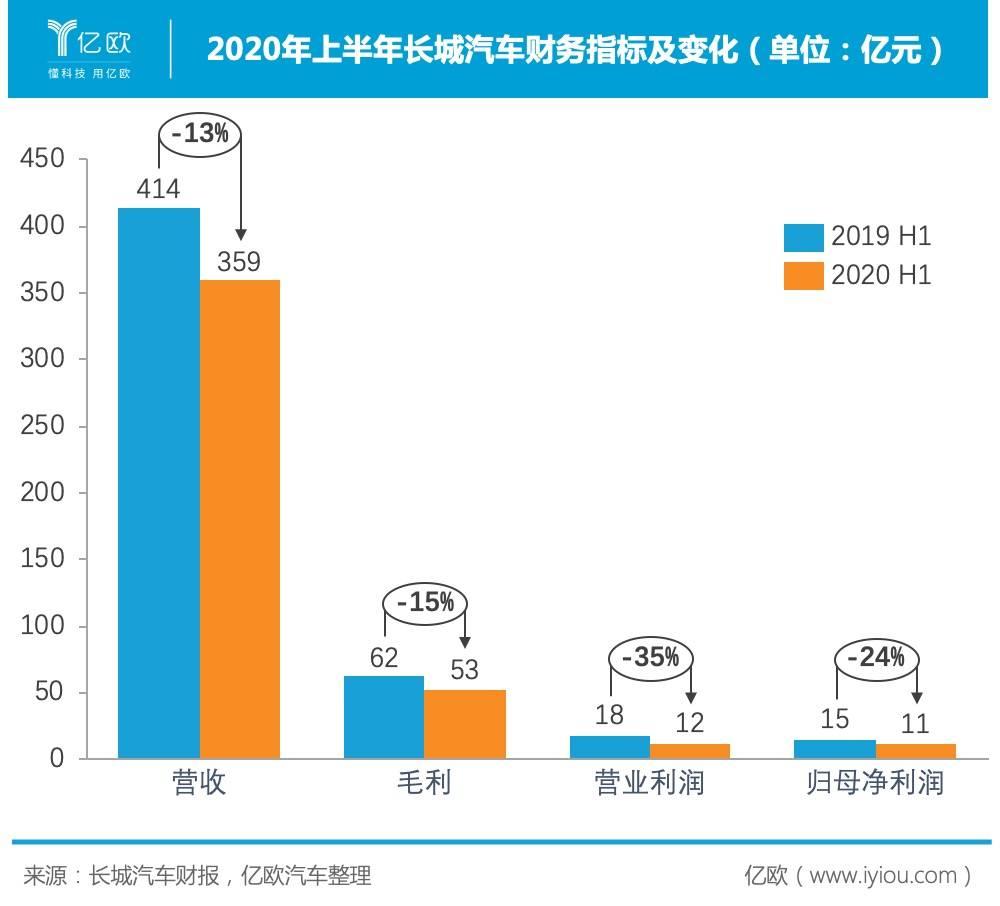 2020年上半年长城汽车财务指标.jpeg