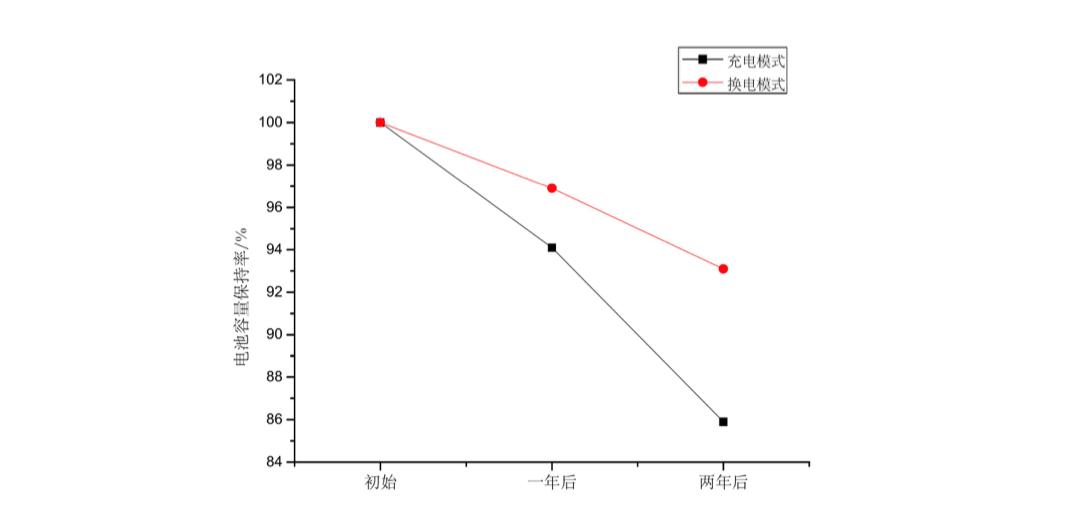 电池衰减对比图.png
