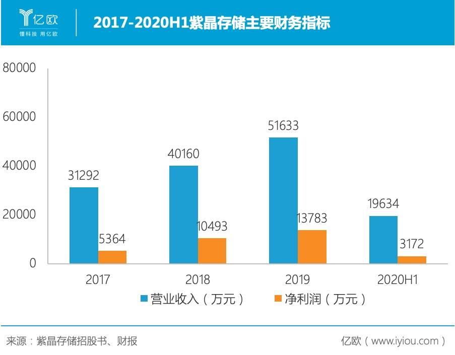 2017-2020H1紫晶存储主要财务指标