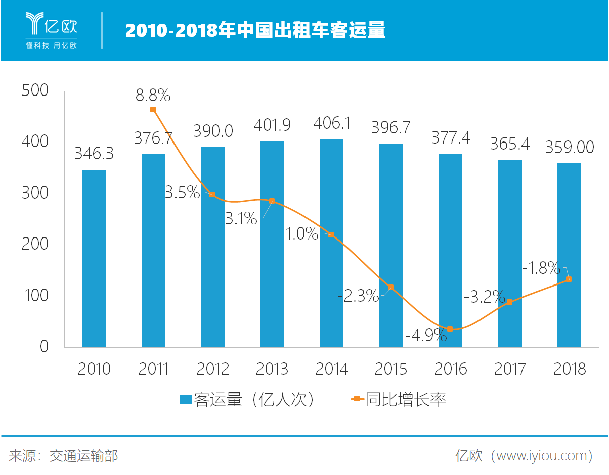 2010-2018年中国出租车客运量