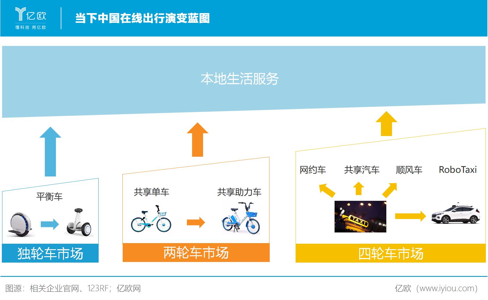 当下中国在线出行演变蓝图
