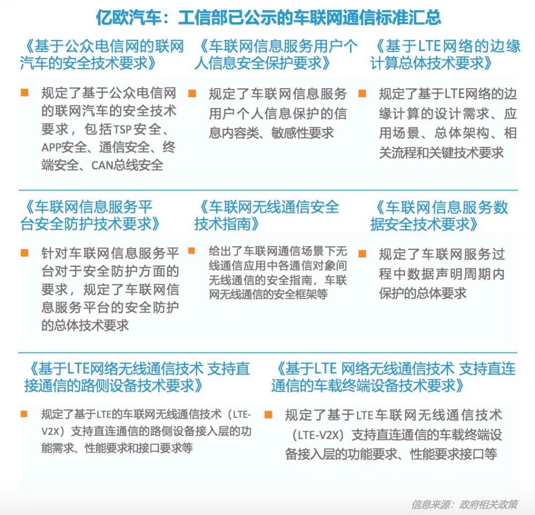 工信部已公示的车联网通信标准汇总.png