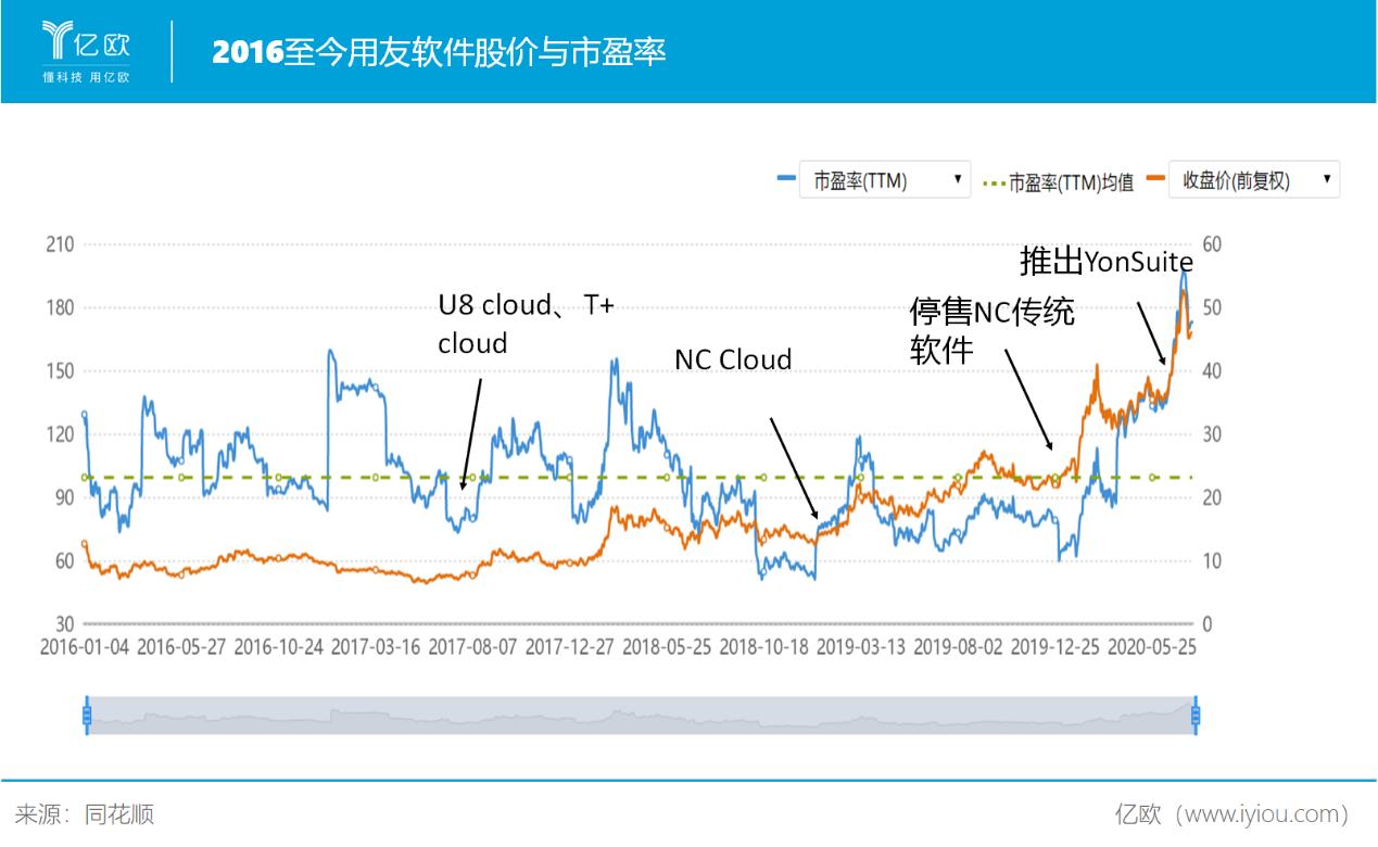 用友软件股价与市盈率.png