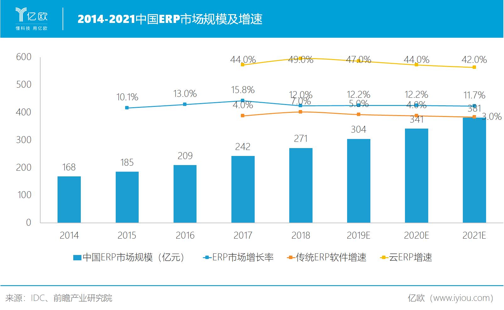 ERP市场规模及增速.png