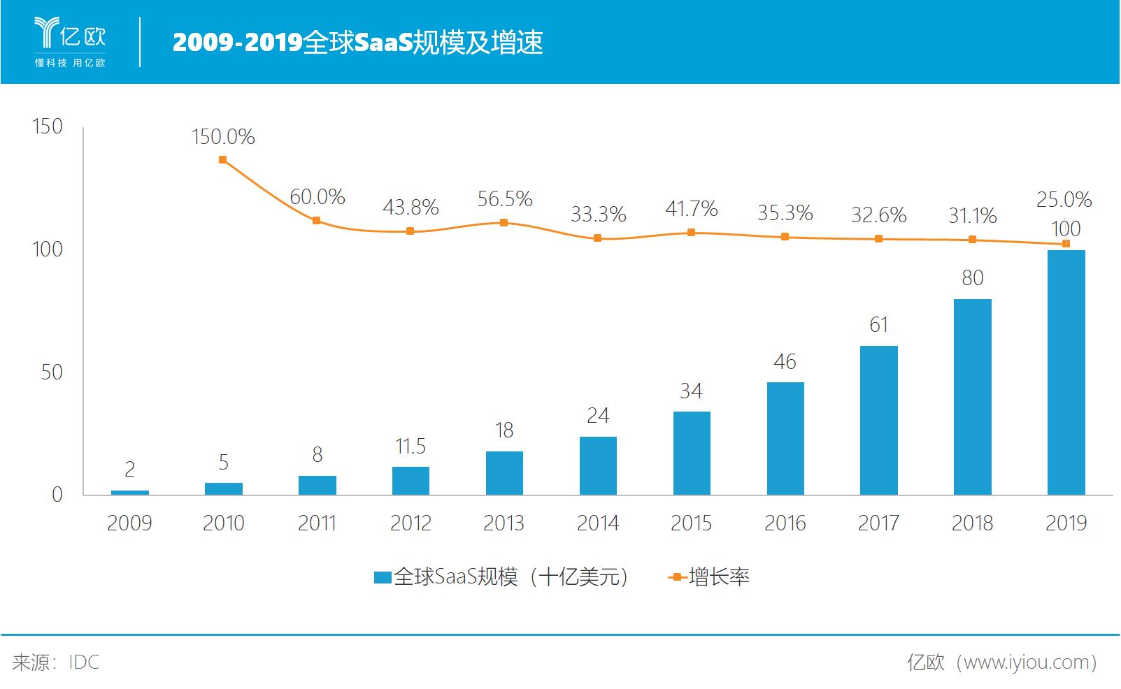 全球SaaS规模及增速.png