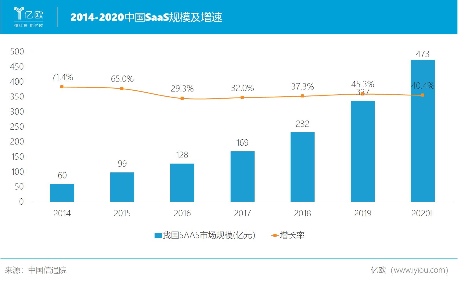 中国SaaS规模及增速.png