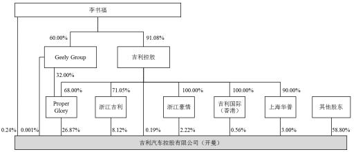 吉利股权结构