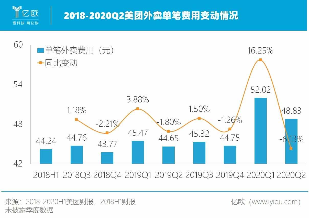 2018-2020Q2美团外卖单笔费用变动情况