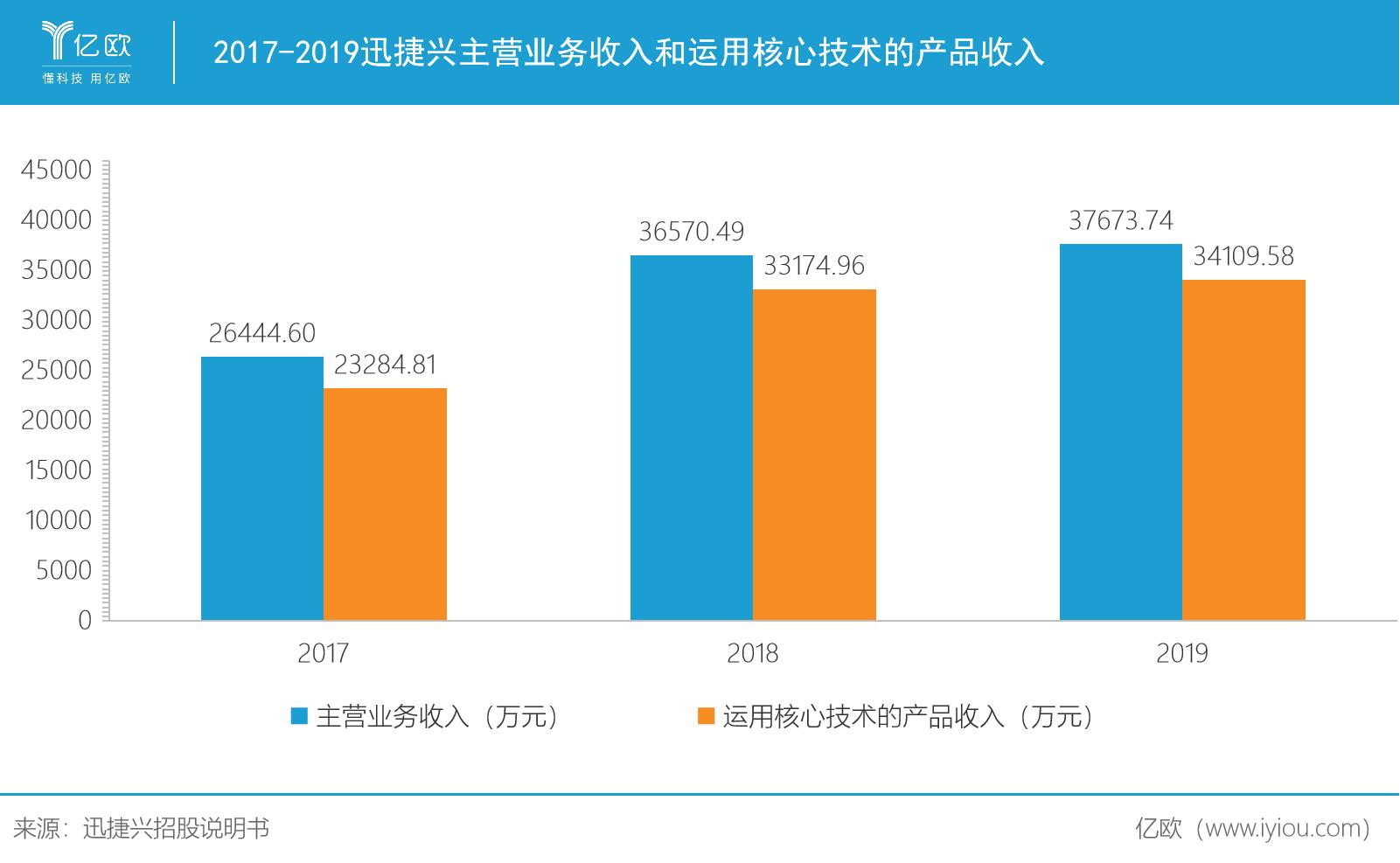 2017-2019迅捷兴主营业务收入和运用核心技术的产品收入