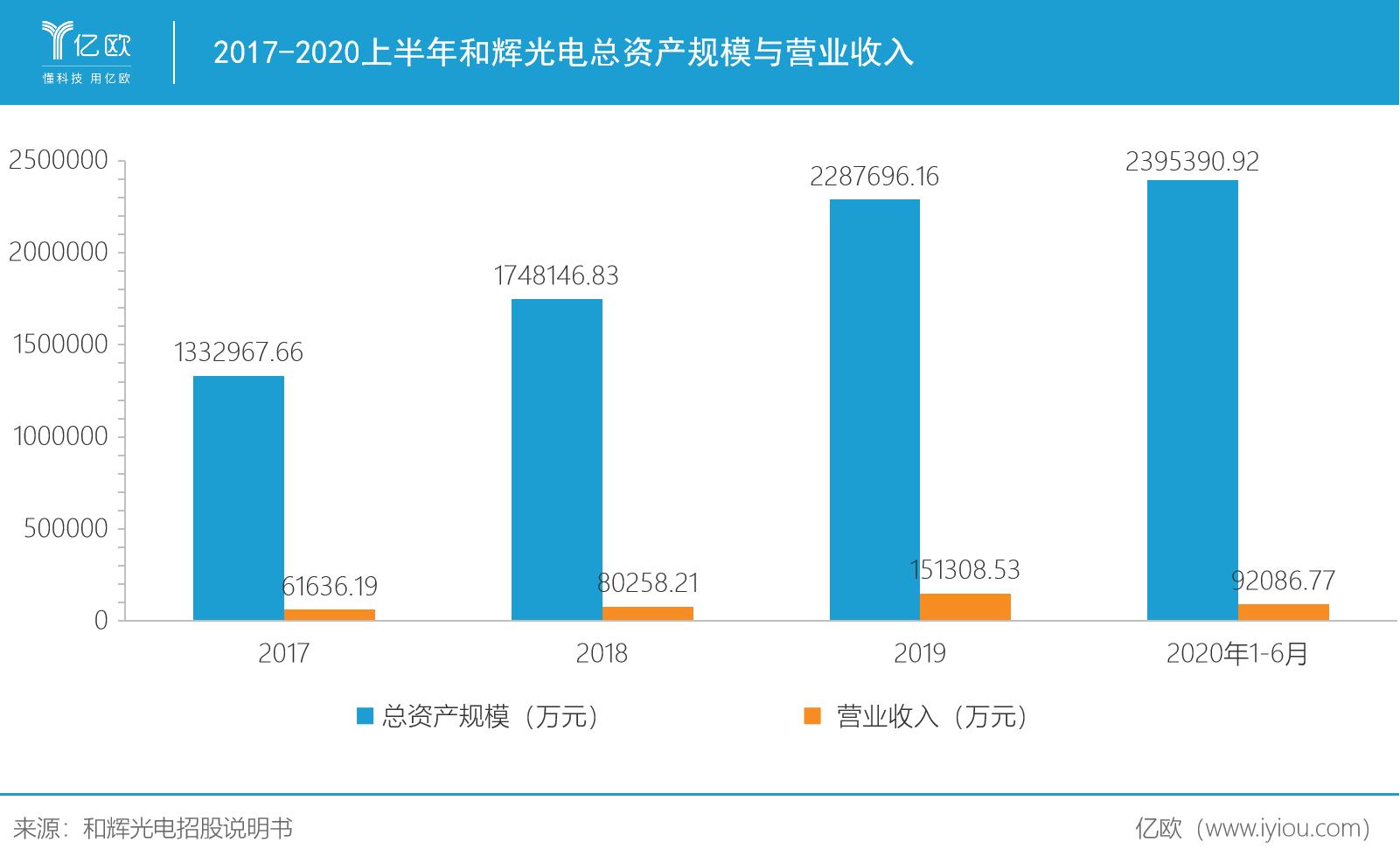 2017-2020上半年和辉光电总资产规模与营业收入