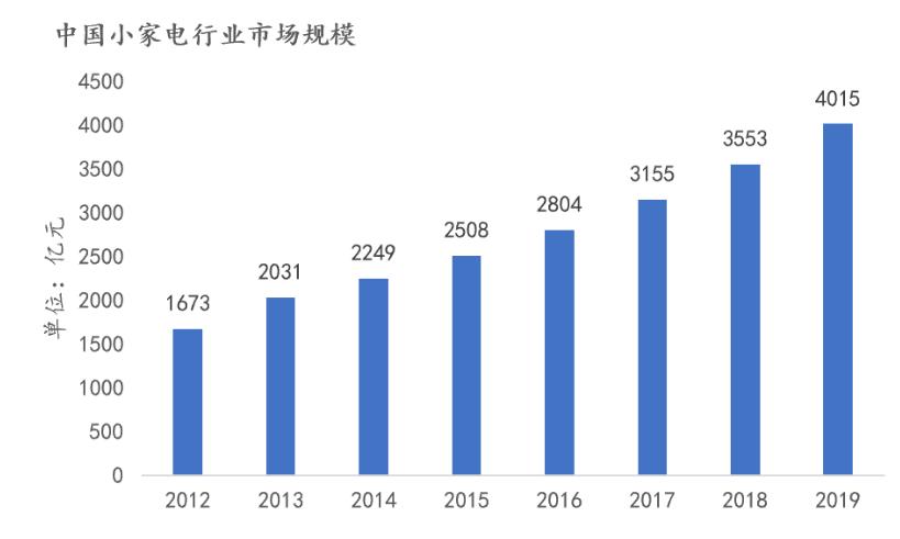 中国小家电行业市场规模.png