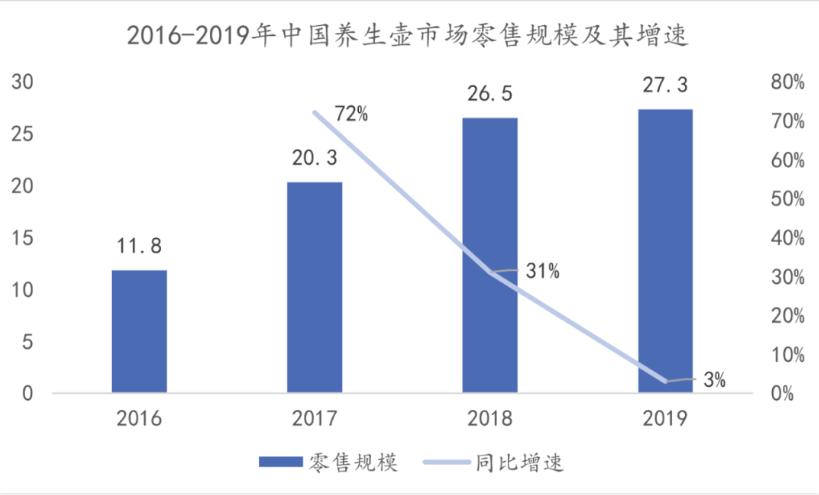 2016-2019年中国养生壶市场零售规模及其增速.png