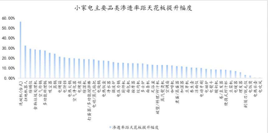 小家电主要品类渗透率距天花板提升幅度.png
