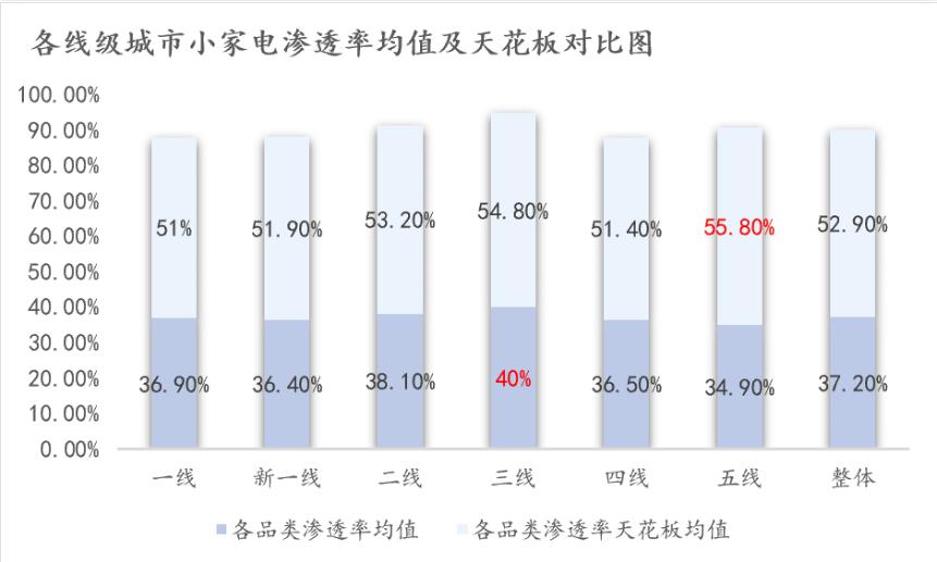 各线级城市小家电渗透率均值及天花板对比图.png