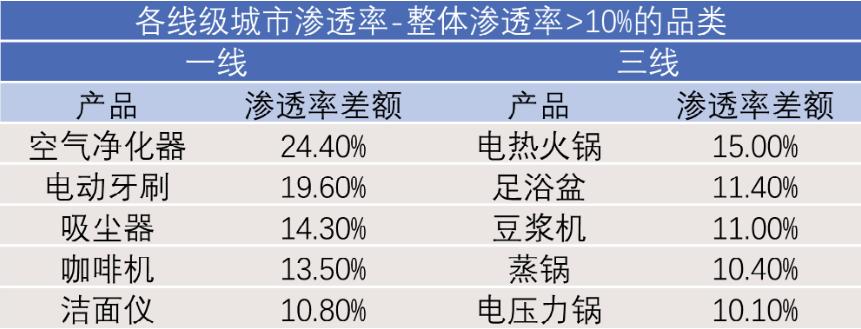各线级城市渗透率-整体渗透率>10%的品类.png