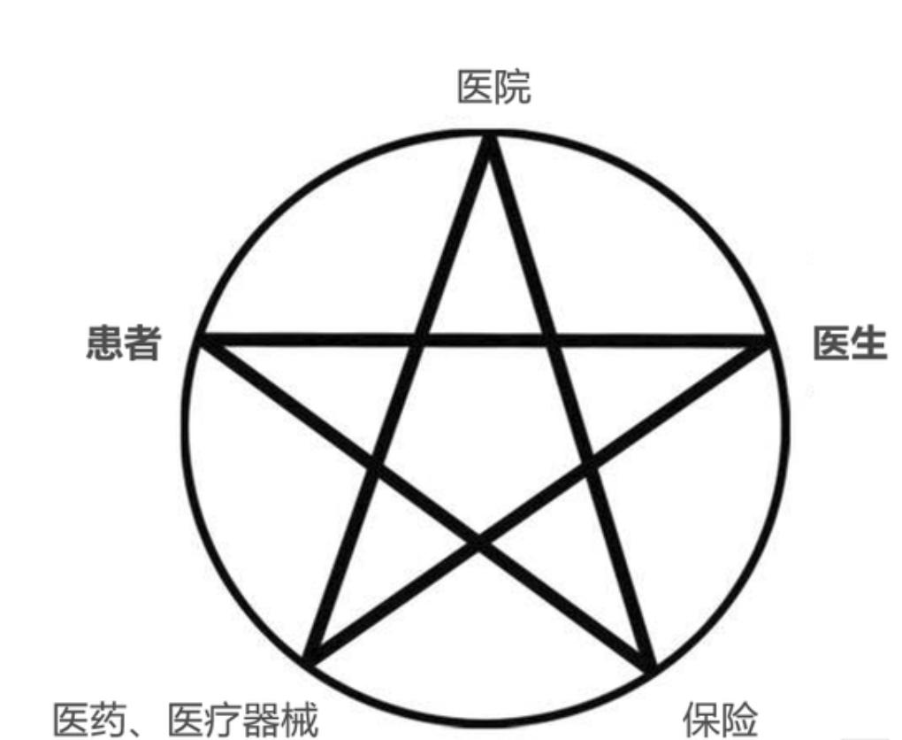 五芒星模型
