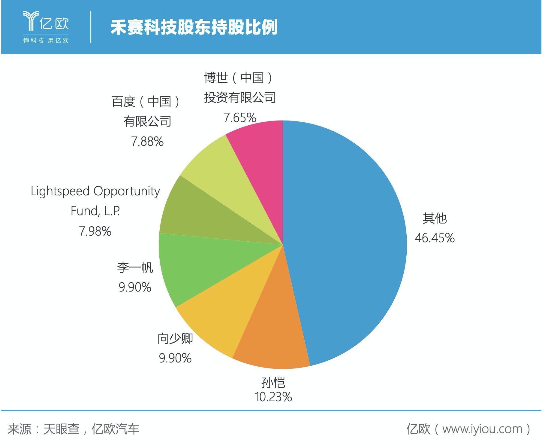 禾赛科技股东持股比例