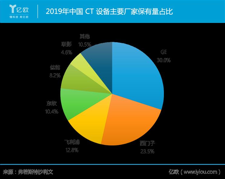 2019年中國CT設備主要廠家保有量占比