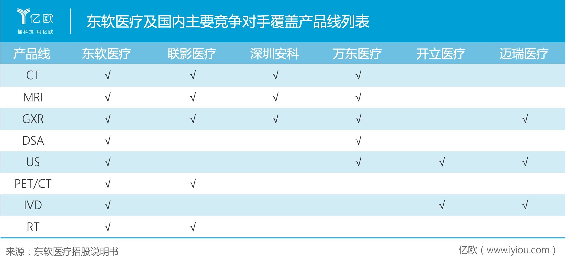 東軟醫療及國內主要競爭對手覆蓋產品線列表