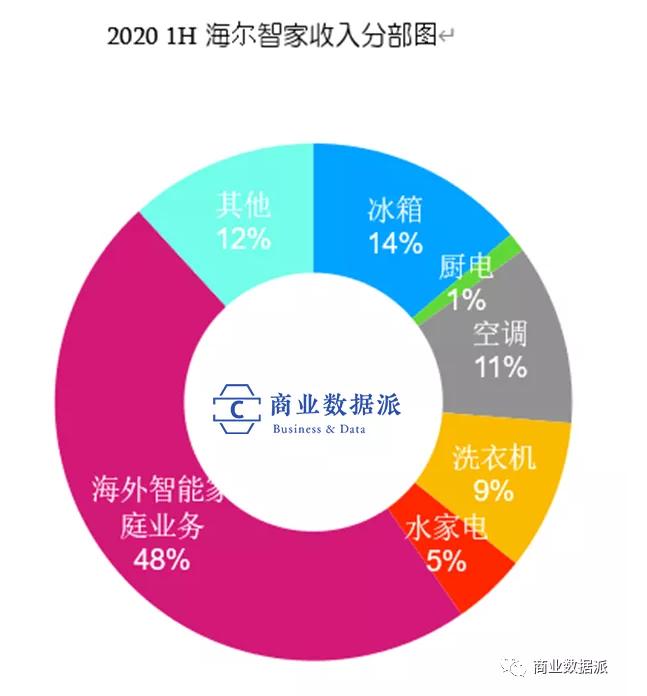 2020 1H 海尔智家收入分部图.png