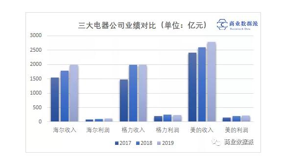 三大电器公司业绩对比.png