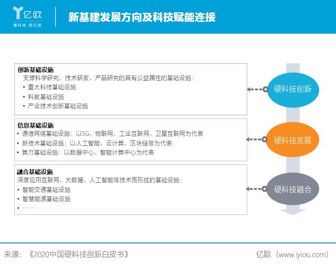 新基建发展方向及科技赋能连接.png