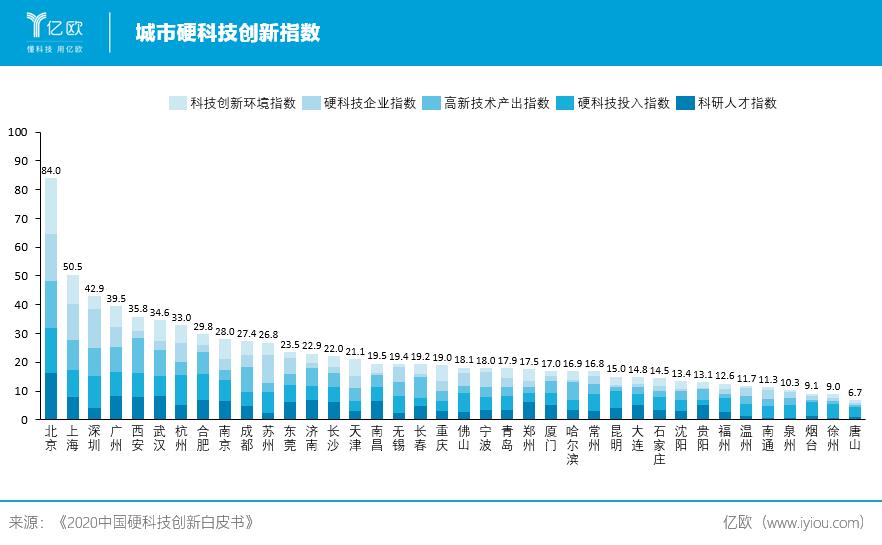 城市硬科技创新指数.png