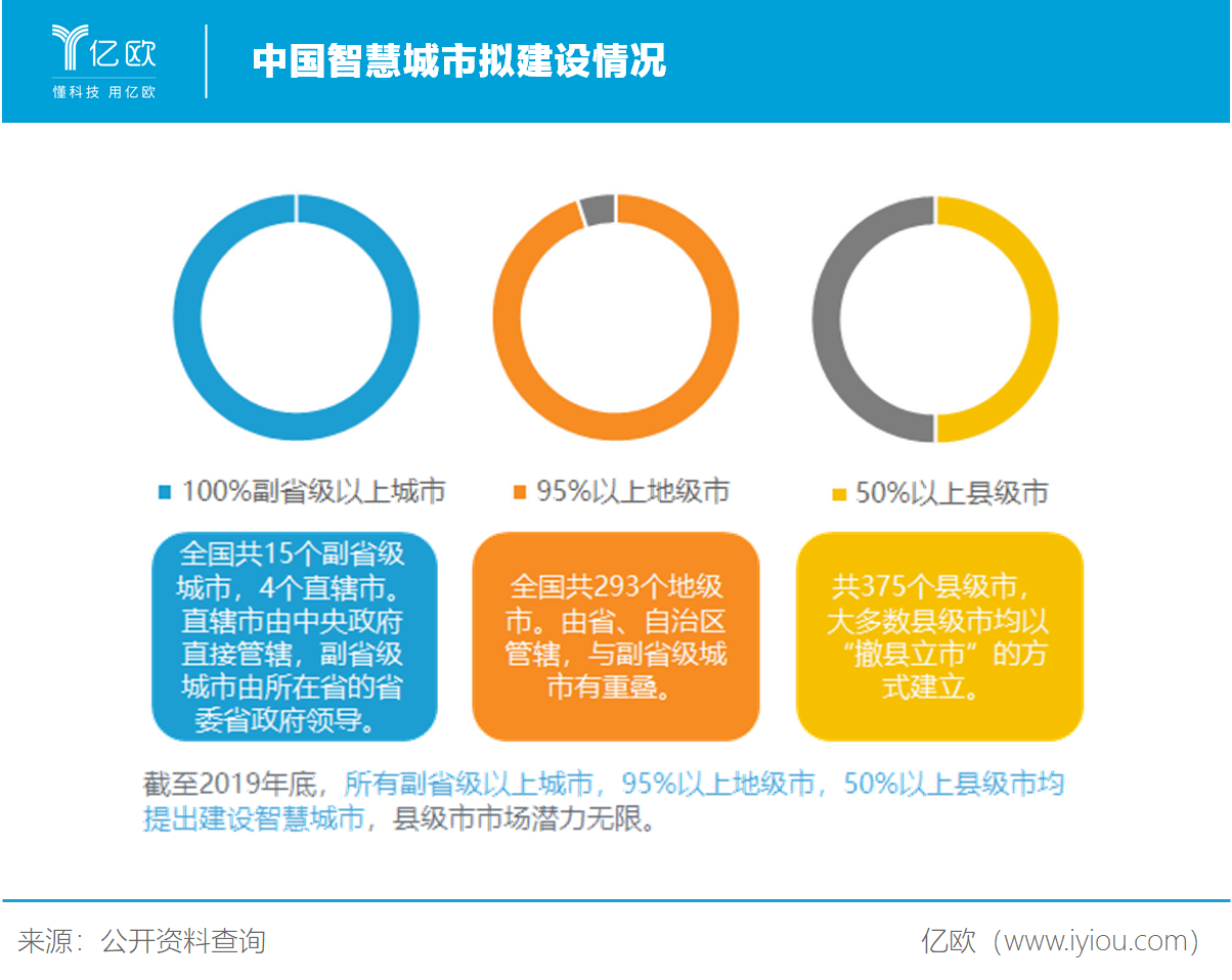 中国智慧城市拟建设情况
