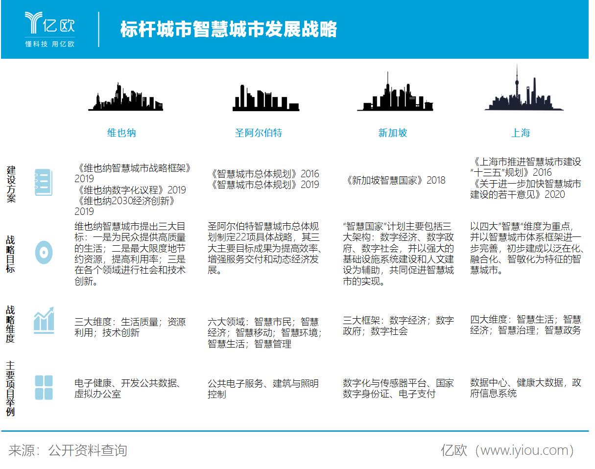 标杆城市智慧城市发展战略