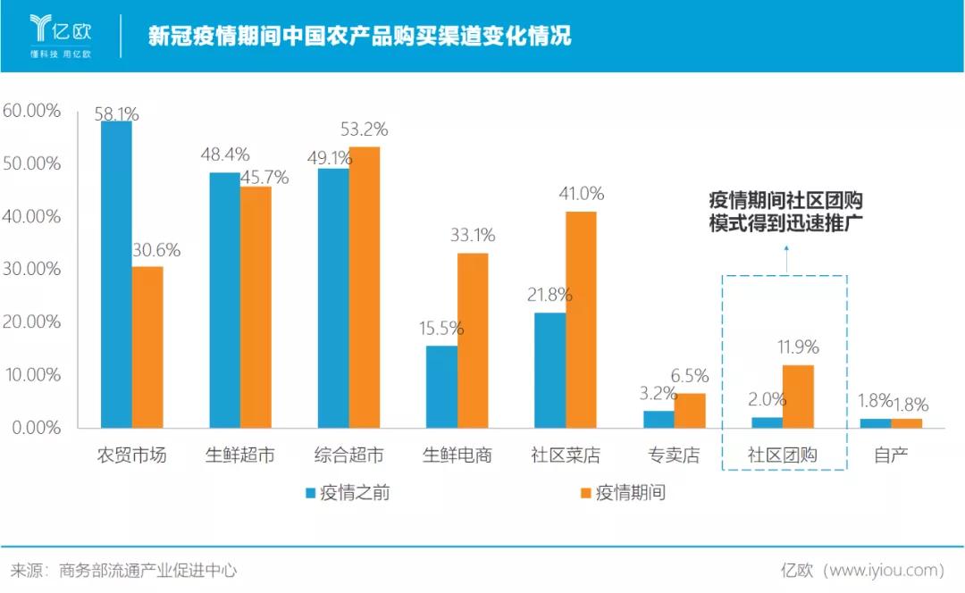 新冠疫情期间中国农产品购买渠道变化情况