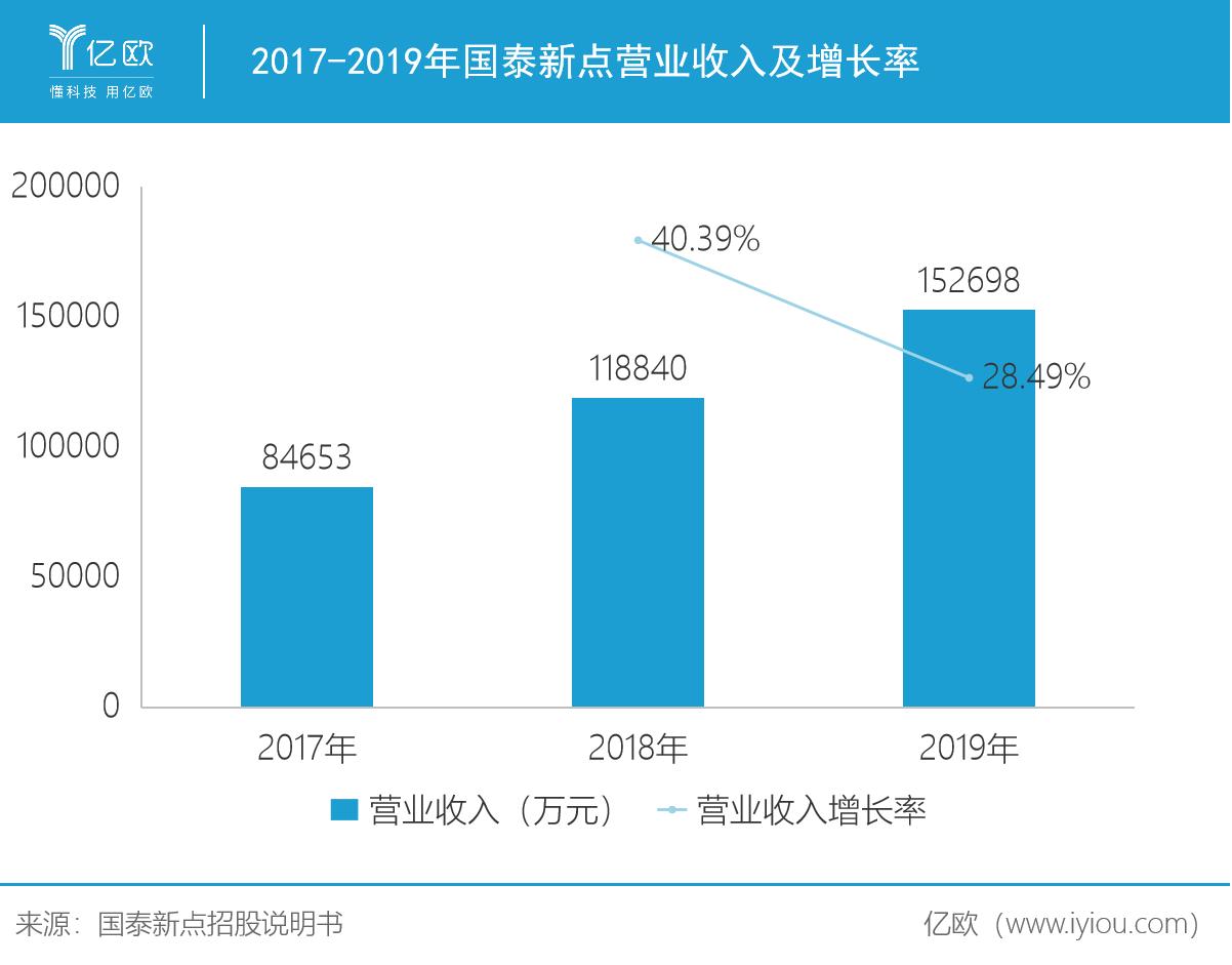 2017-2019年国泰新点营业收入及增长率
