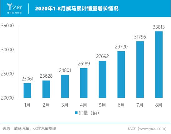 2020年1-8月威馬累計銷量增長情況