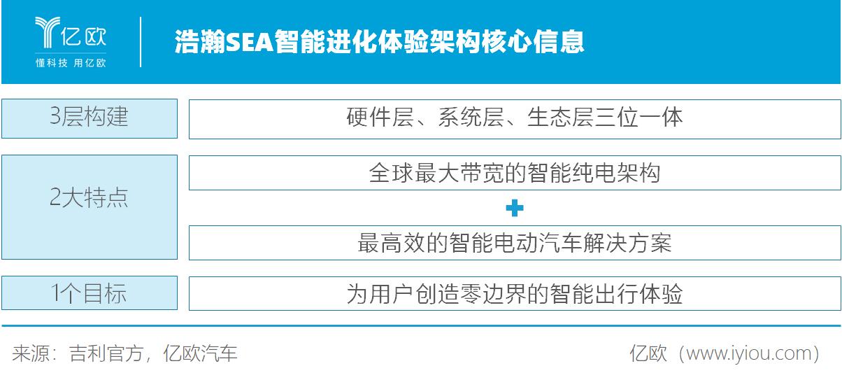 浩瀚SEA智能进化体验架构核心信息