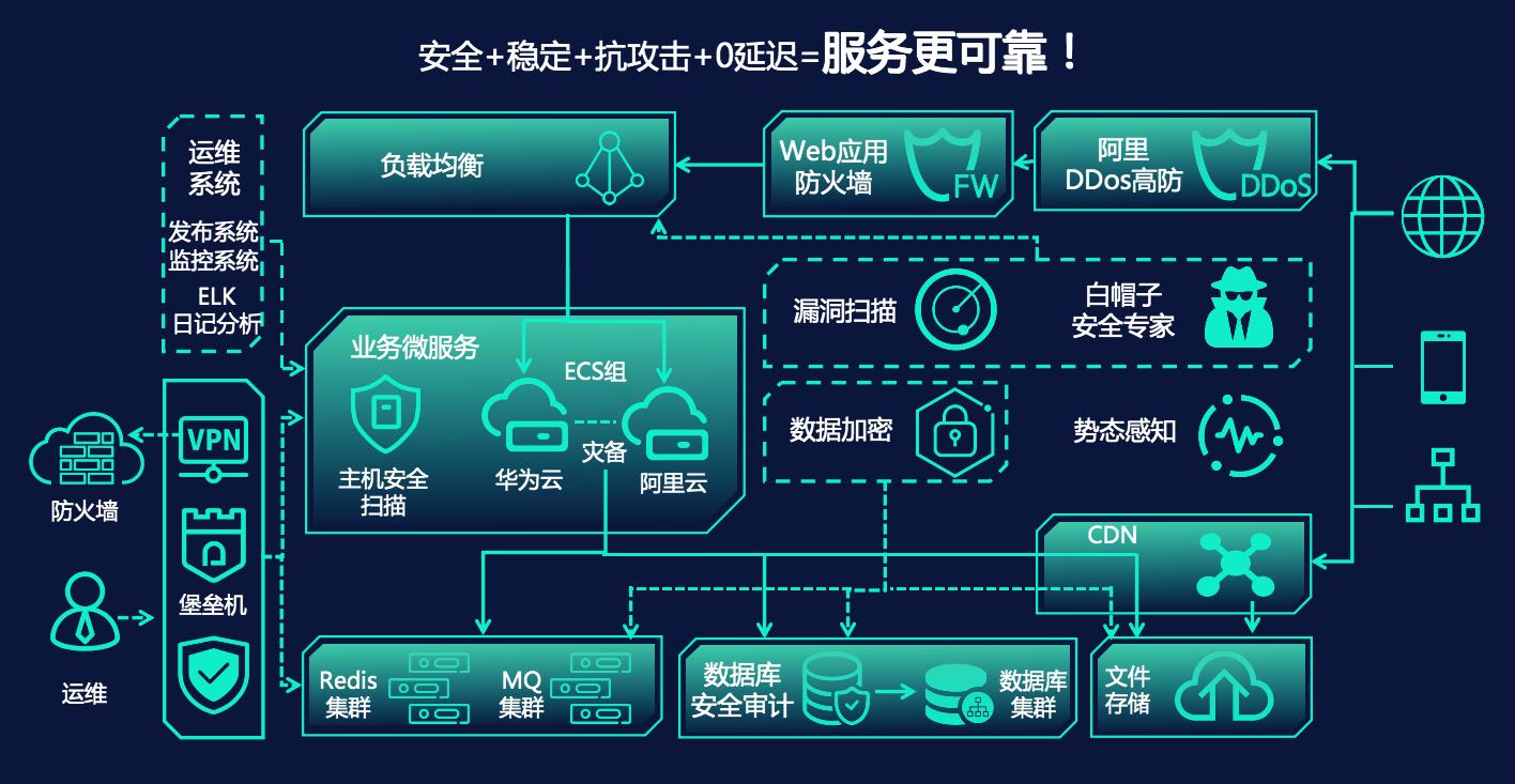 快商通智能客服云平台安全架构