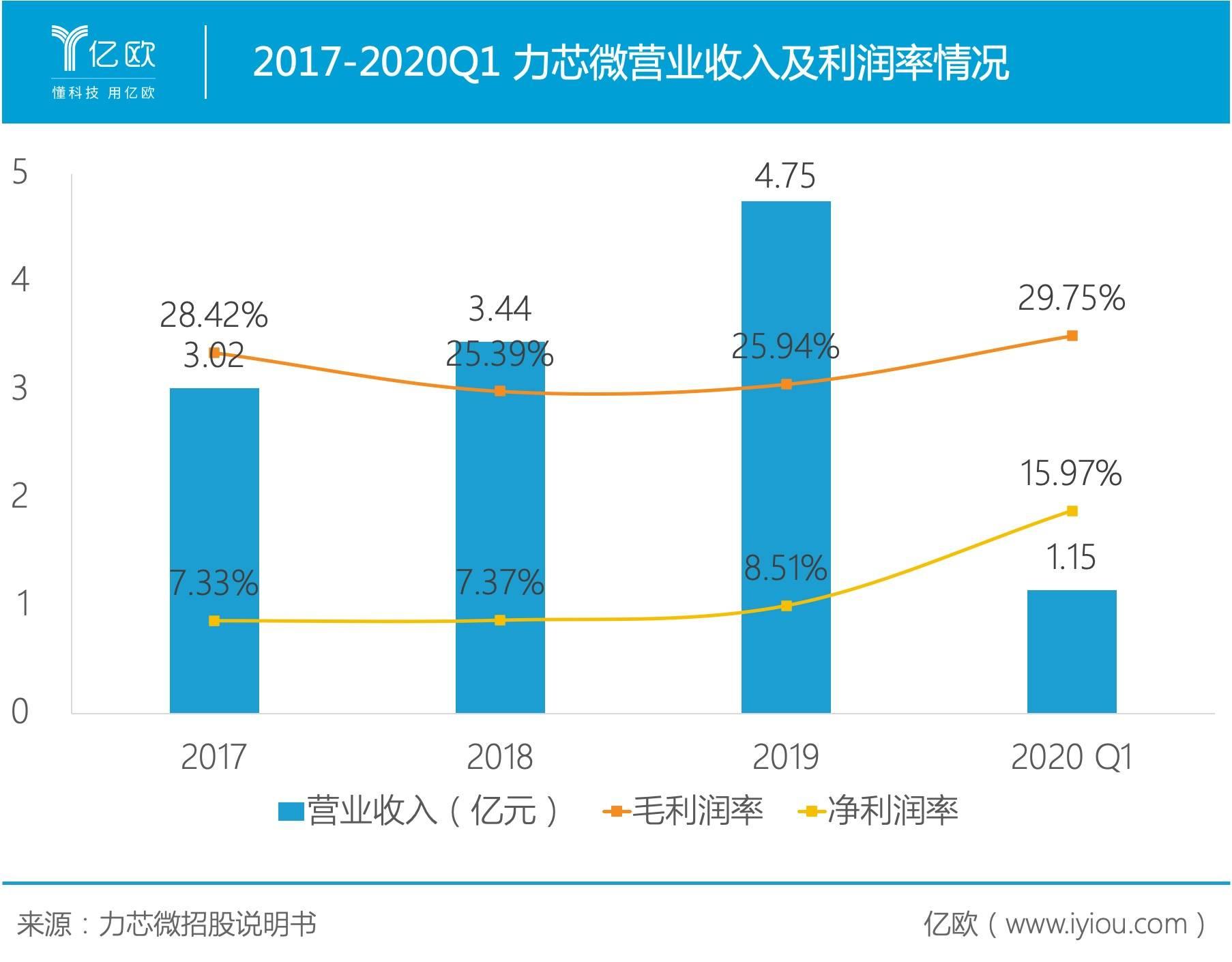2017-2020Q1 力芯微营业收入及利润率情况.PNG