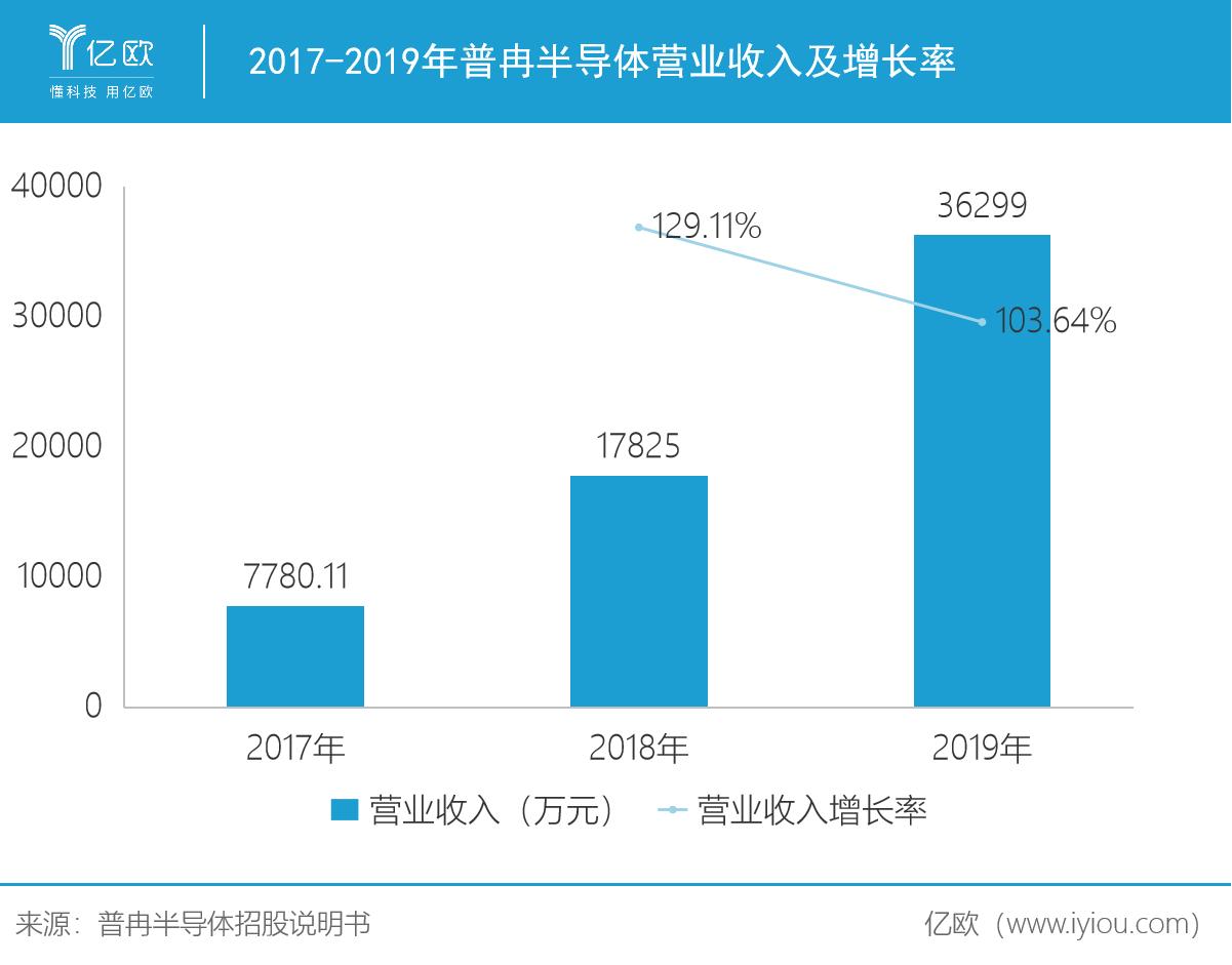 2017-2019年普冉半導體營業收入及增長率