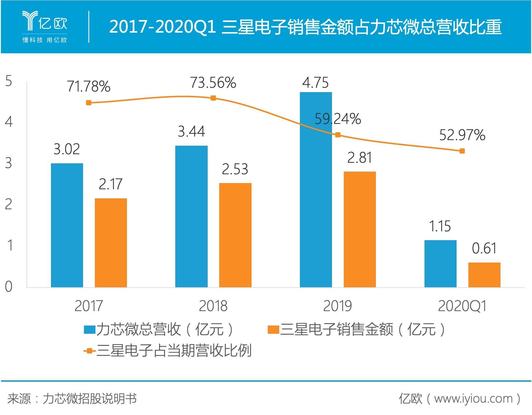 2017-2020Q1 三星电子销售金额占力芯微总营收比重.PNG