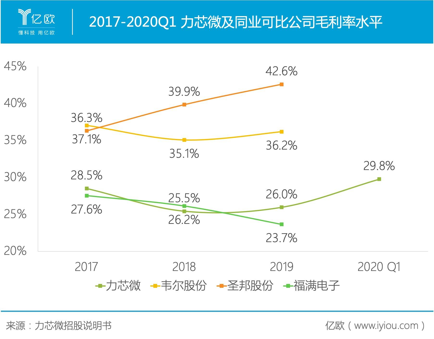 2017-2020Q1 力芯微及同业可比公司毛利率水平..PNG