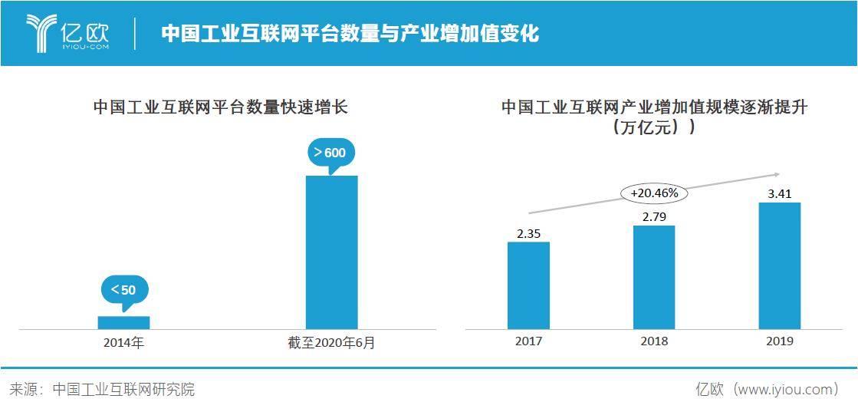 中国工业互联网市场变化详情