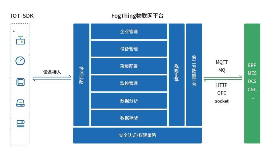 塔网科技FogThing物联网平台