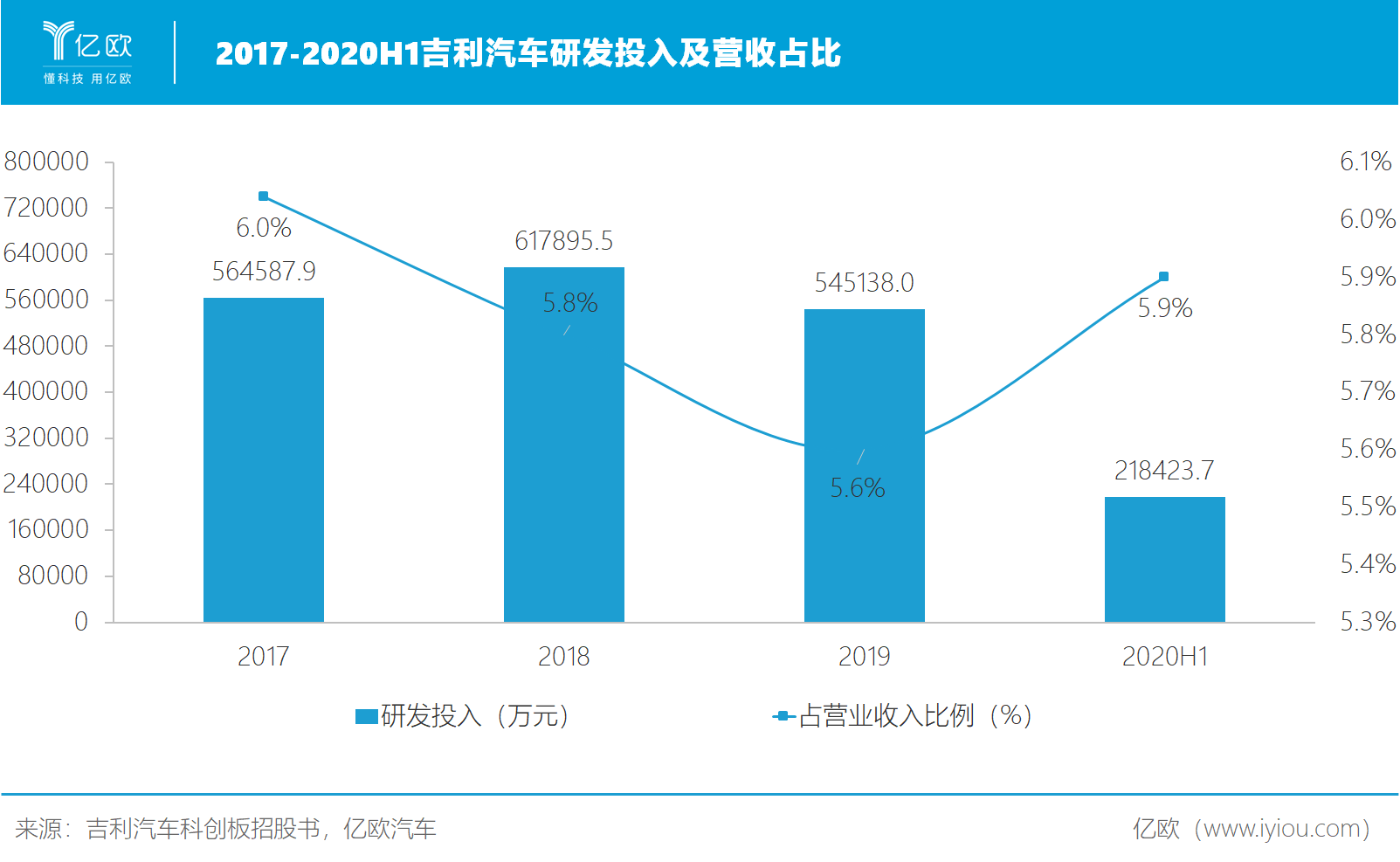 2017-2020H1吉利汽车研发投入及营收占比